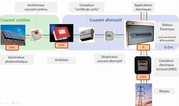 Sectionneur et intersectionneur Photovoltaique-schema-electrique-type