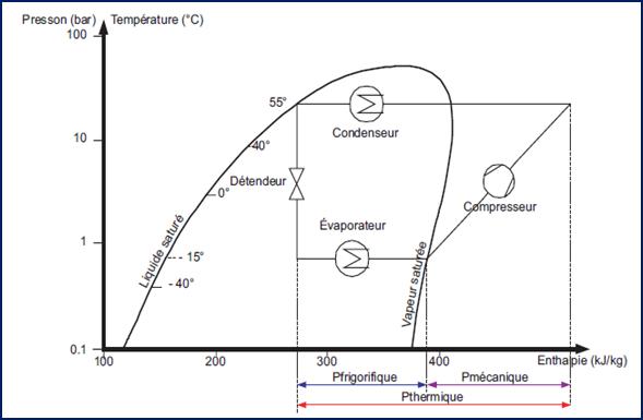 Cycle frigorifique d taill for Peut on coucher un frigo froid ventile