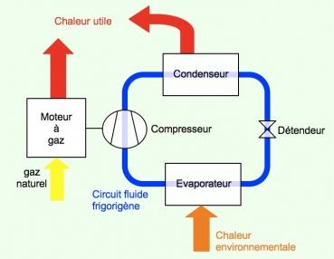 Sch ma de fonctionnement d une pac moteur gaz for Les types de combustion